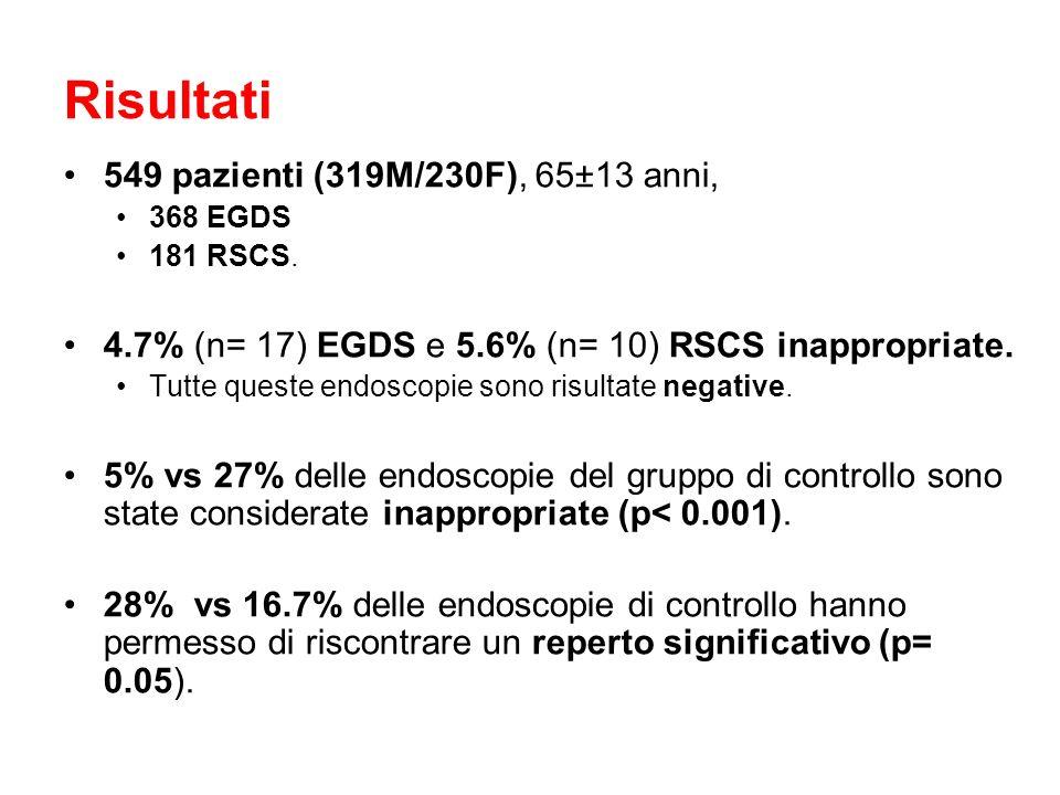 Risultati 549 pazienti (319M/230F), 65±13 anni,