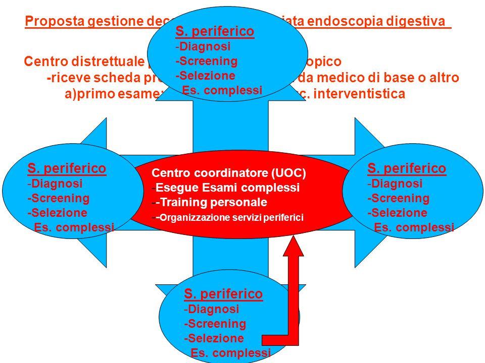 Proposta gestione decentrata e appropriata endoscopia digestiva