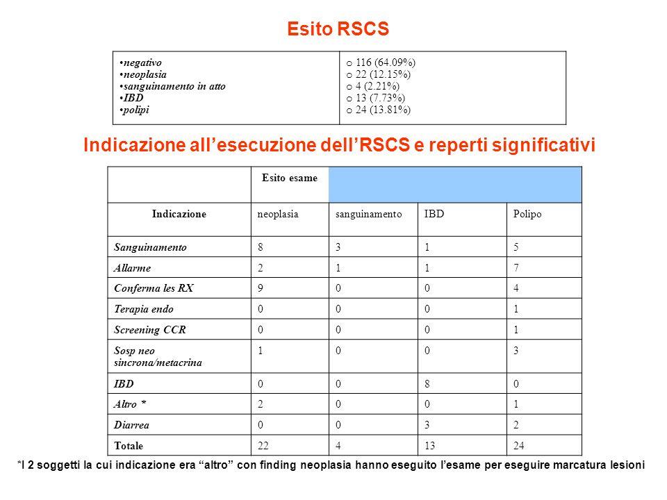 Indicazione all'esecuzione dell'RSCS e reperti significativi