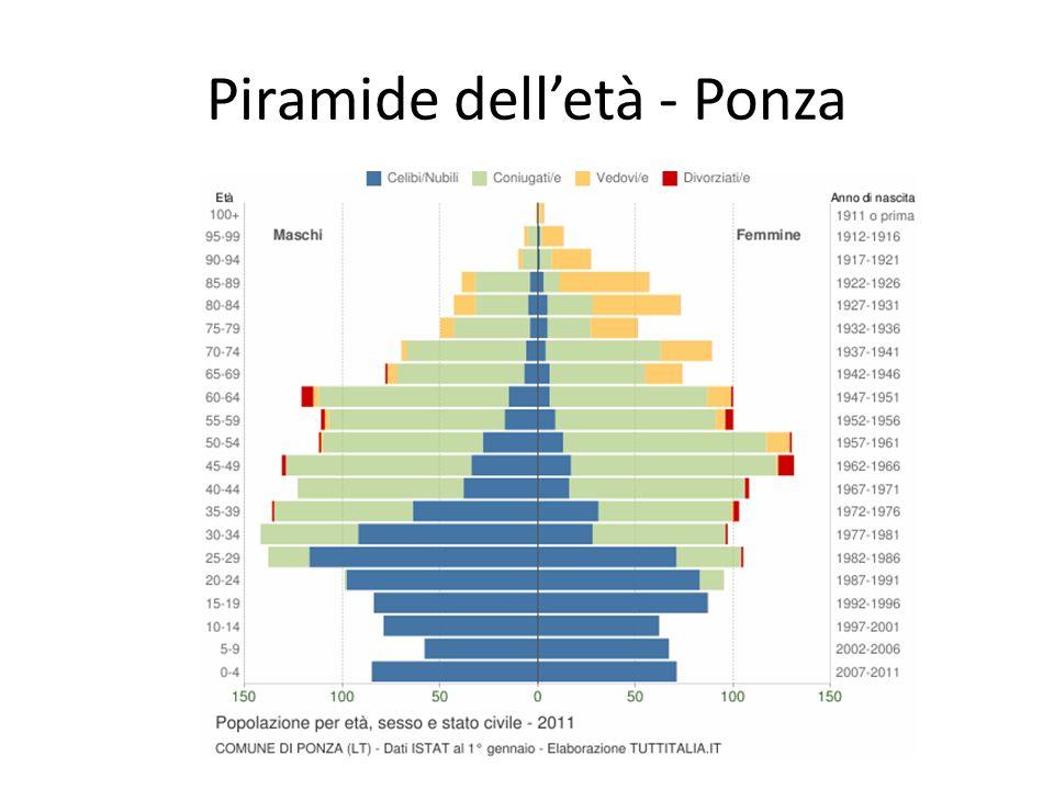 Piramide dell'età - Ponza