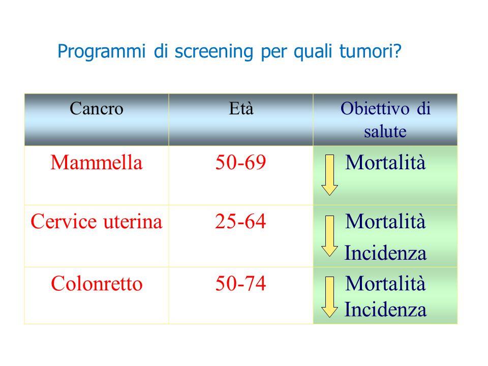 Mammella 50-69 Mortalità Cervice uterina 25-64 Incidenza Colonretto