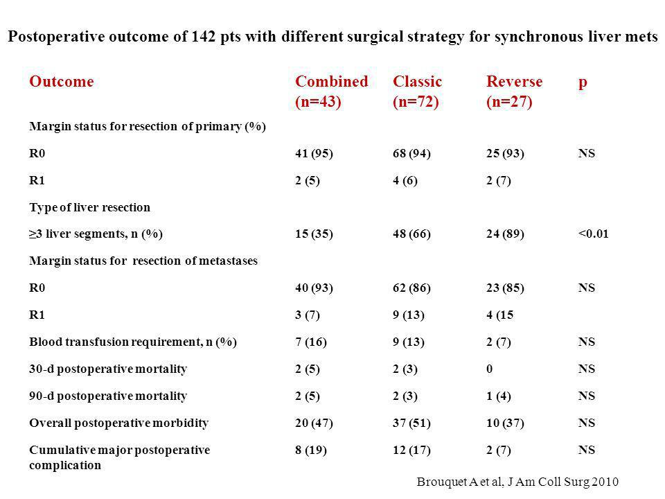 Postoperative outcome of 142 pts with different surgical strategy for synchronous liver mets