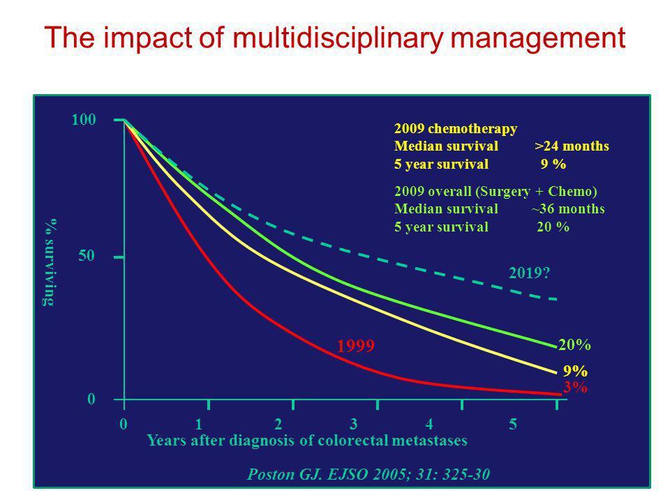 The impact of multidisciplinary management