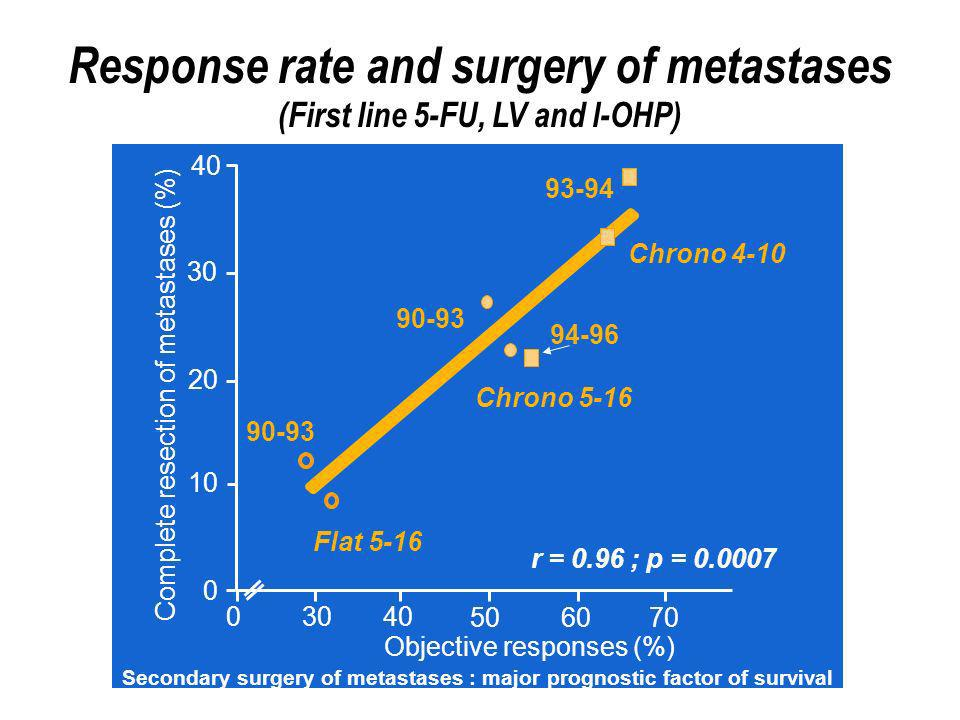 Response rate and surgery of metastases