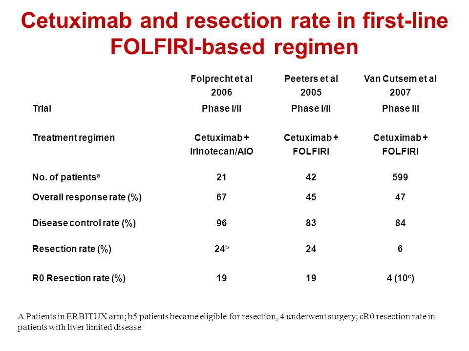 Cetuximab and resection rate in first-line FOLFIRI-based regimen