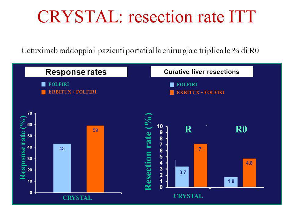 CRYSTAL: resection rate ITT