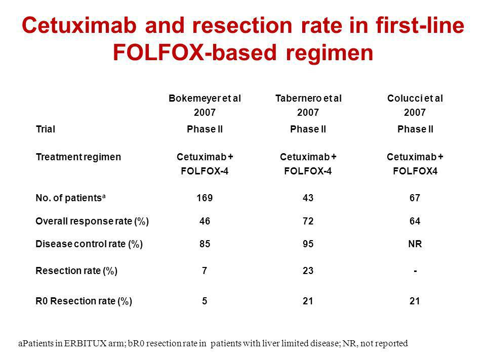 Cetuximab and resection rate in first-line FOLFOX-based regimen