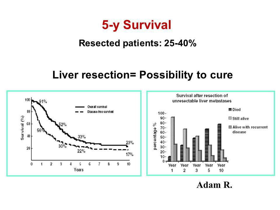 5-y Survival Liver resection= Possibility to cure
