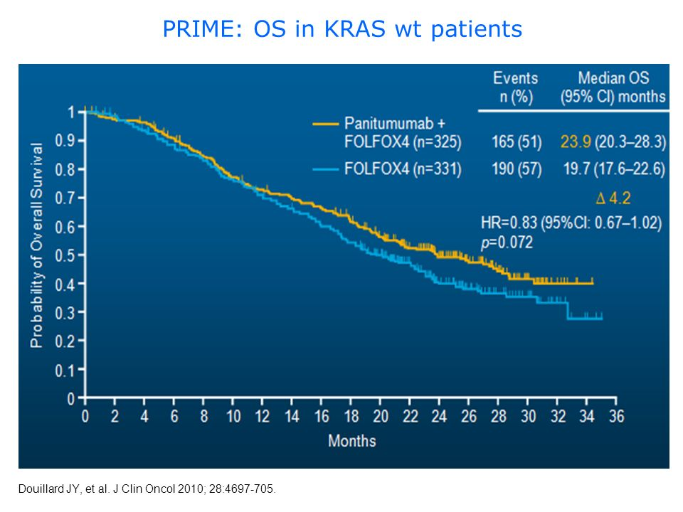 PRIME: OS in KRAS wt patients