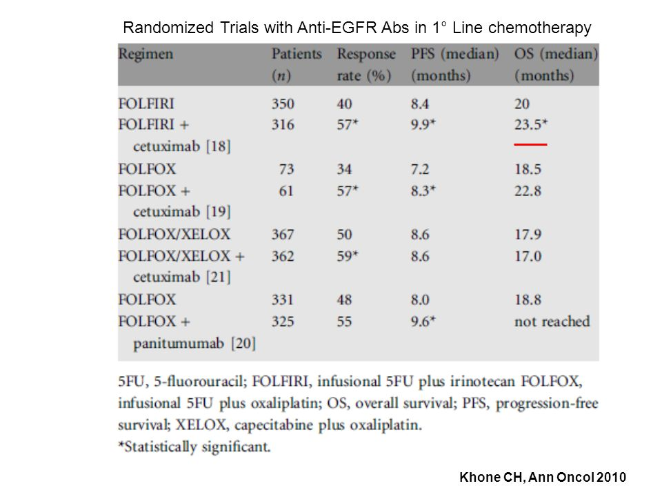 Randomized Trials with Anti-EGFR Abs in 1° Line chemotherapy