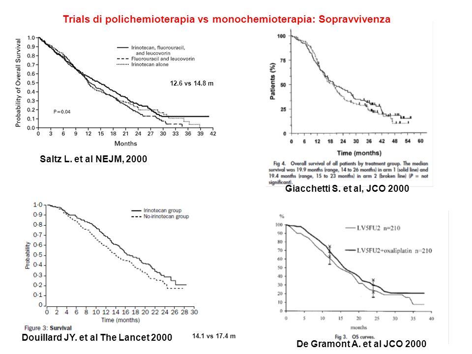 Trials di polichemioterapia vs monochemioterapia: Sopravvivenza