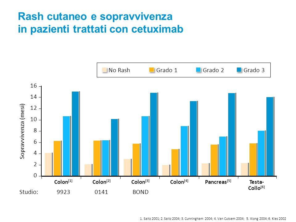 Rash cutaneo e sopravvivenza in pazienti trattati con cetuximab