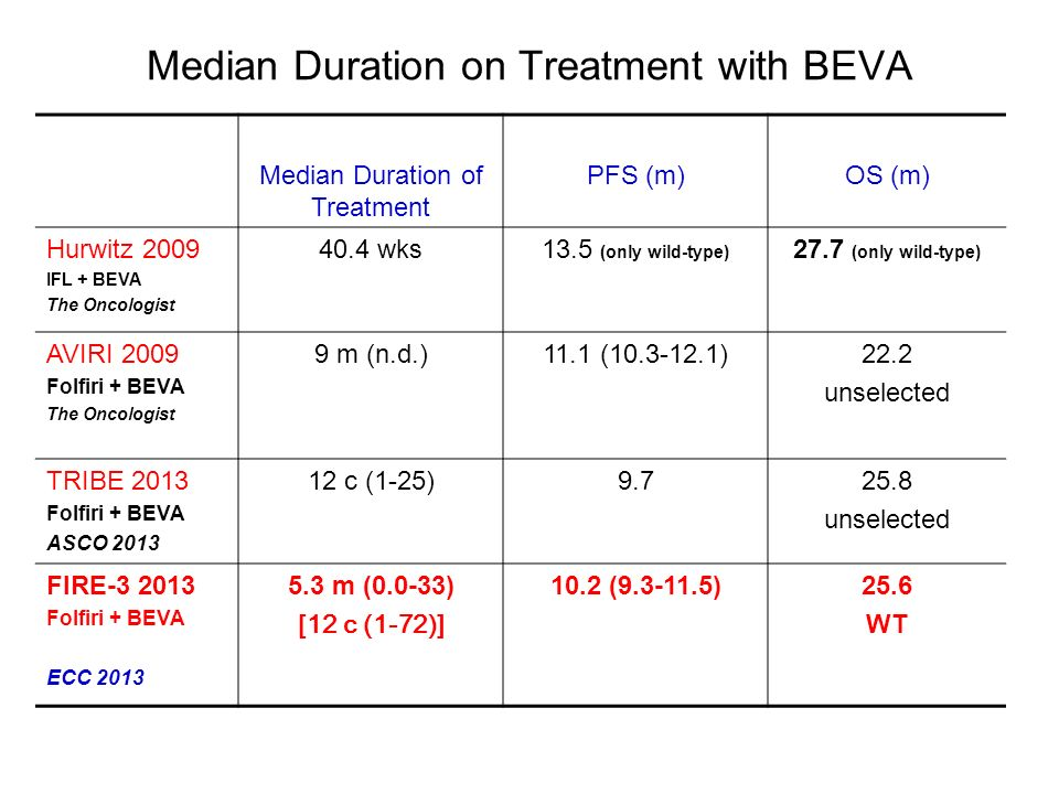 Median Duration on Treatment with BEVA