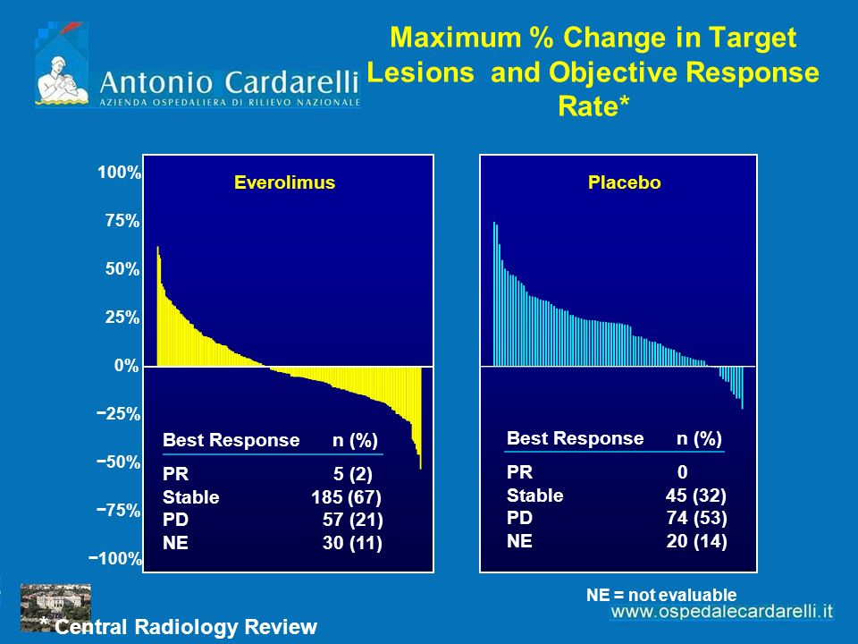 Maximum % Change in Target Lesions and Objective Response Rate*
