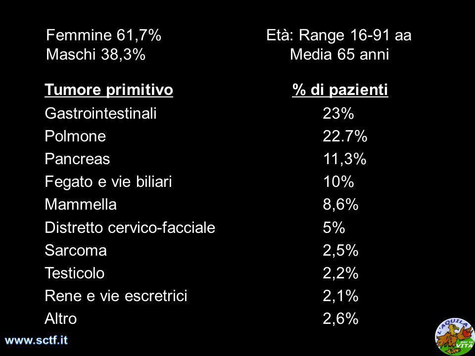 Femmine 61,7% Età: Range 16-91 aa Maschi 38,3% Media 65 anni