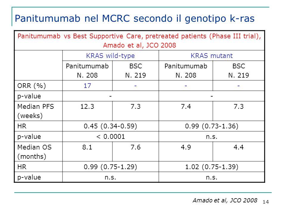 Panitumumab nel MCRC secondo il genotipo k-ras