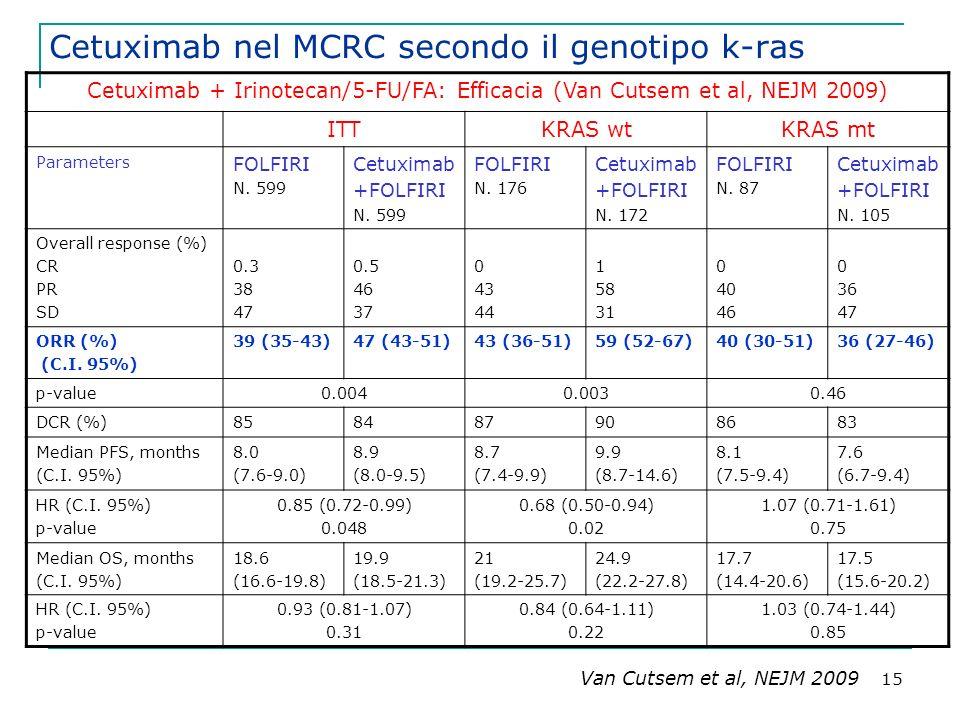 Cetuximab nel MCRC secondo il genotipo k-ras
