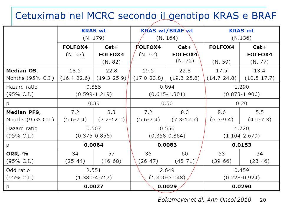 Cetuximab nel MCRC secondo il genotipo KRAS e BRAF