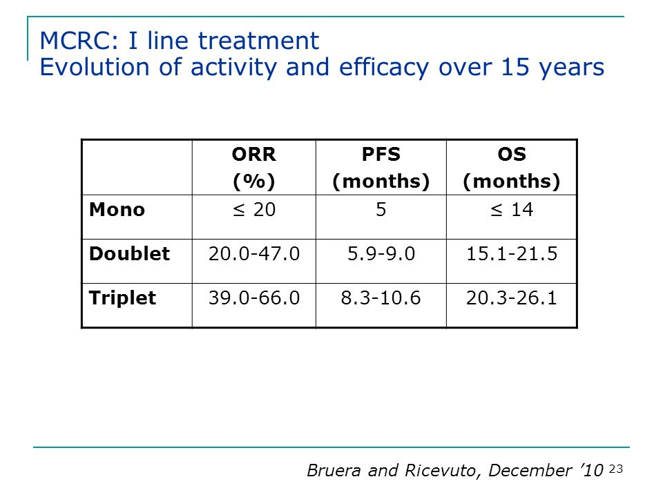 MCRC: I line treatment Evolution of activity and efficacy over 15 years