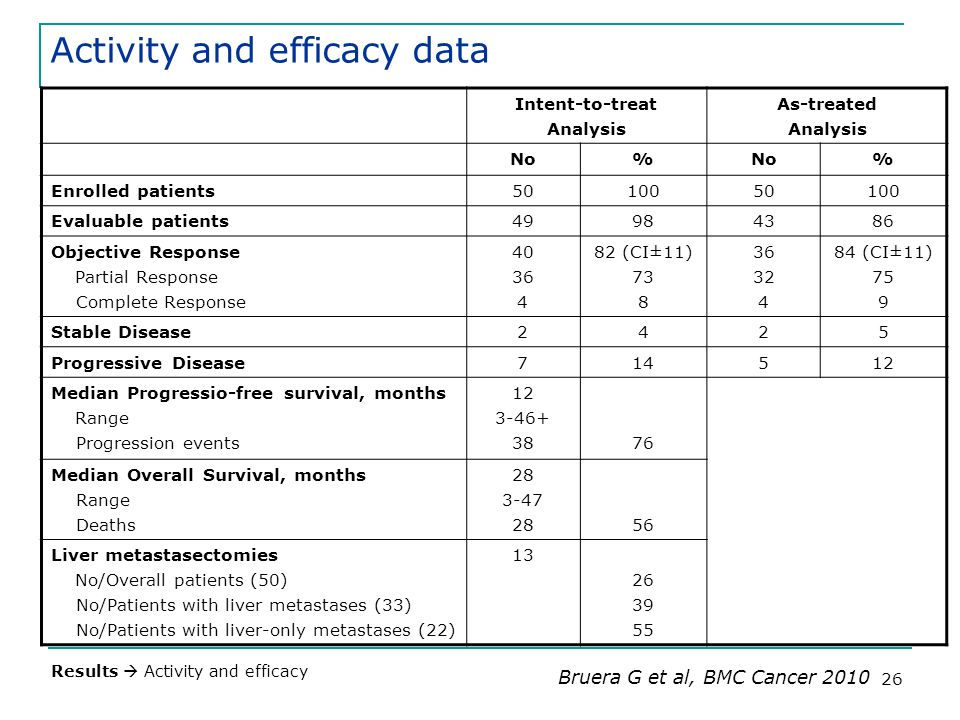 Activity and efficacy data