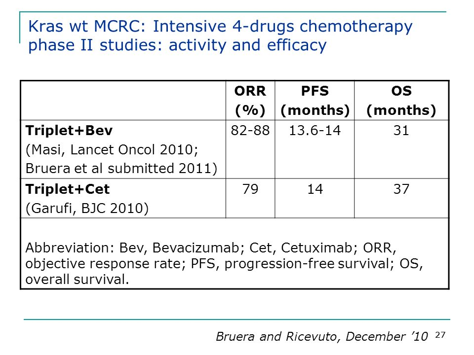 Kras wt MCRC: Intensive 4-drugs chemotherapy phase II studies: activity and efficacy