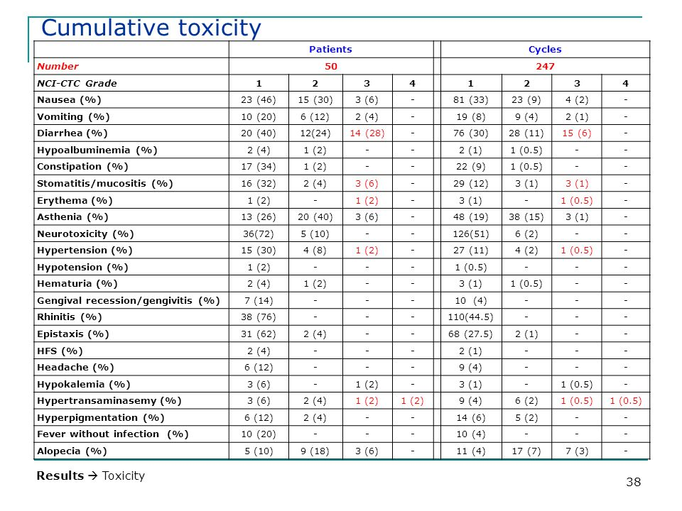 Cumulative toxicity Results  Toxicity Patients Cycles Number 50 247
