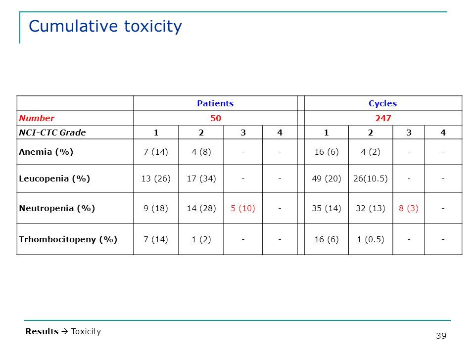 Cumulative toxicity Patients Cycles Number 50 247 NCI-CTC Grade 1 2 3