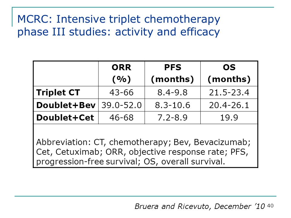MCRC: Intensive triplet chemotherapy phase III studies: activity and efficacy