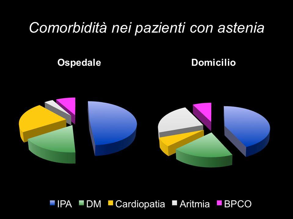 Comorbidità nei pazienti con astenia