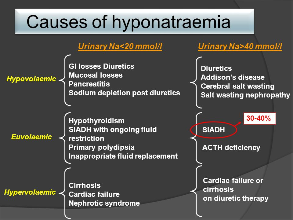 Causes of hyponatraemia