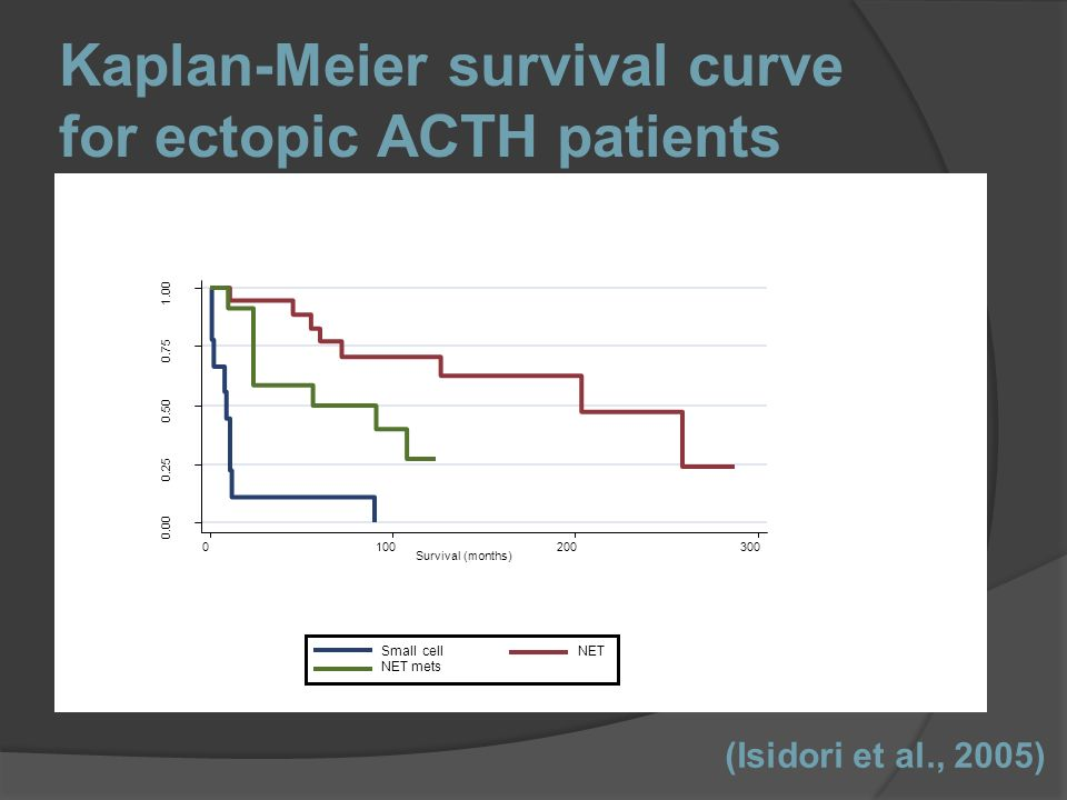 Kaplan-Meier survival curve for ectopic ACTH patients