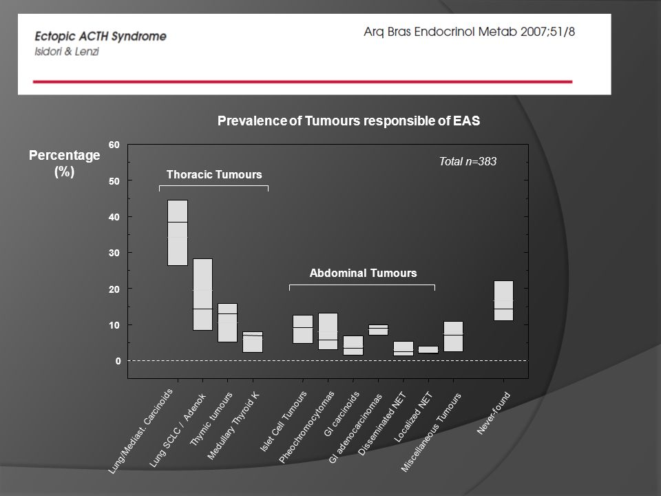 Prevalence of Tumours responsible of EAS