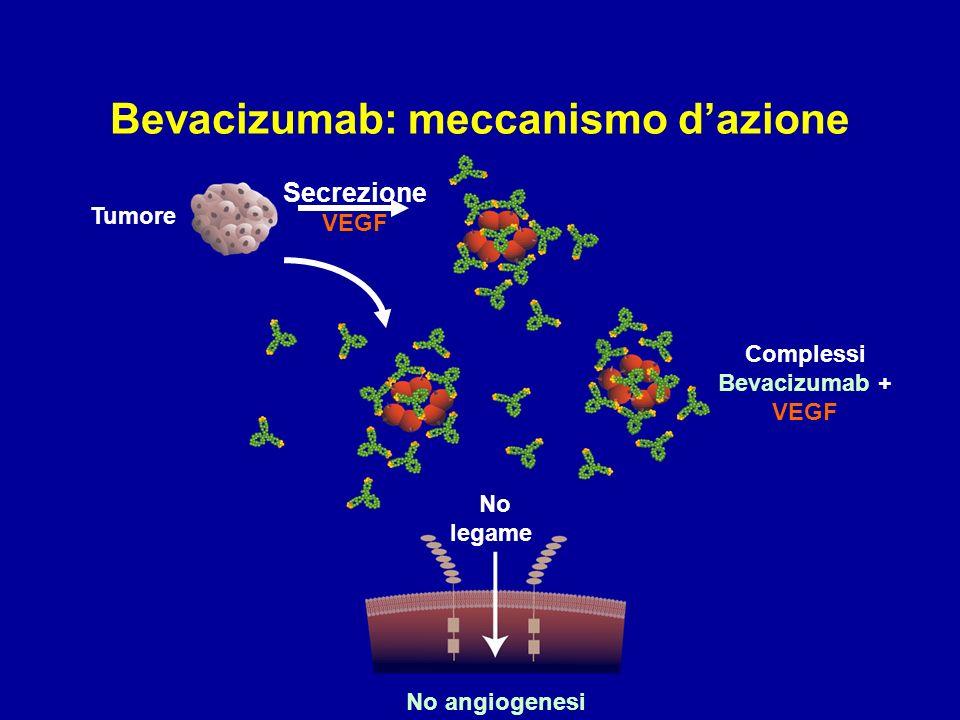 Bevacizumab: meccanismo d'azione