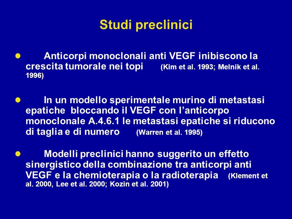 Studi preclinici Anticorpi monoclonali anti VEGF inibiscono la crescita tumorale nei topi (Kim et al. 1993; Melnik et al. 1996)