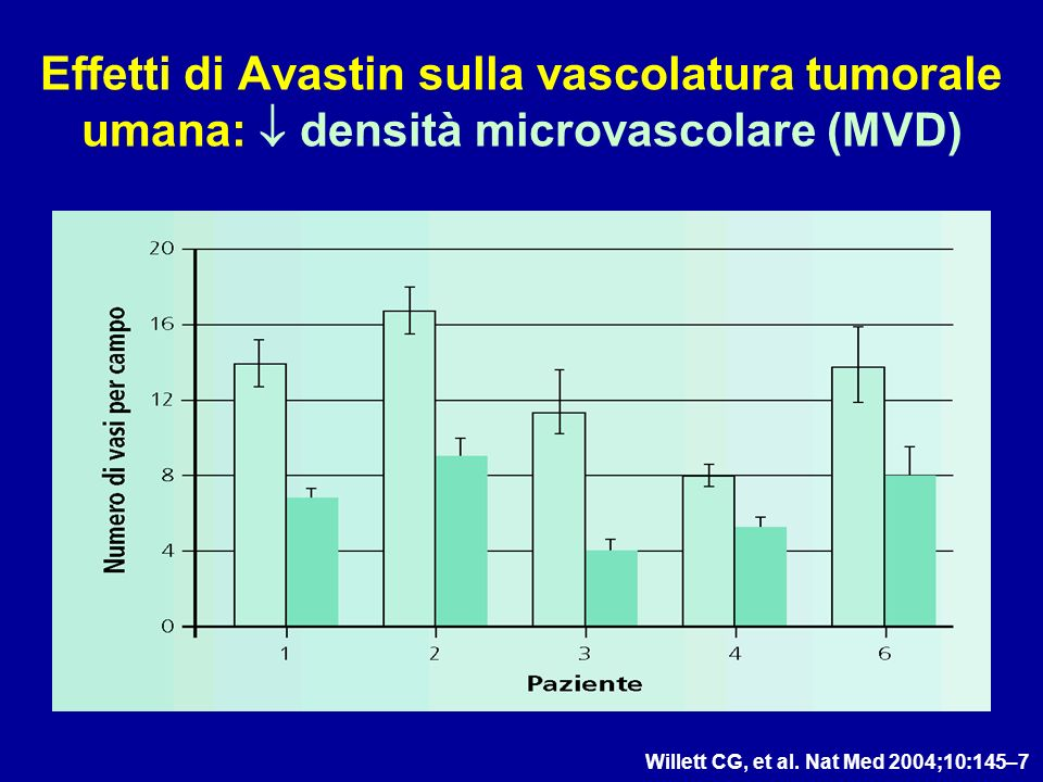 Effetti di Avastin sulla vascolatura tumorale umana:  densità microvascolare (MVD)