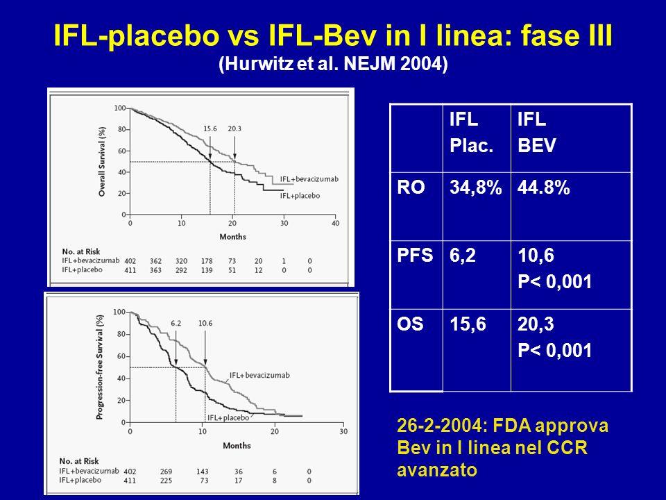 IFL-placebo vs IFL-Bev in I linea: fase III