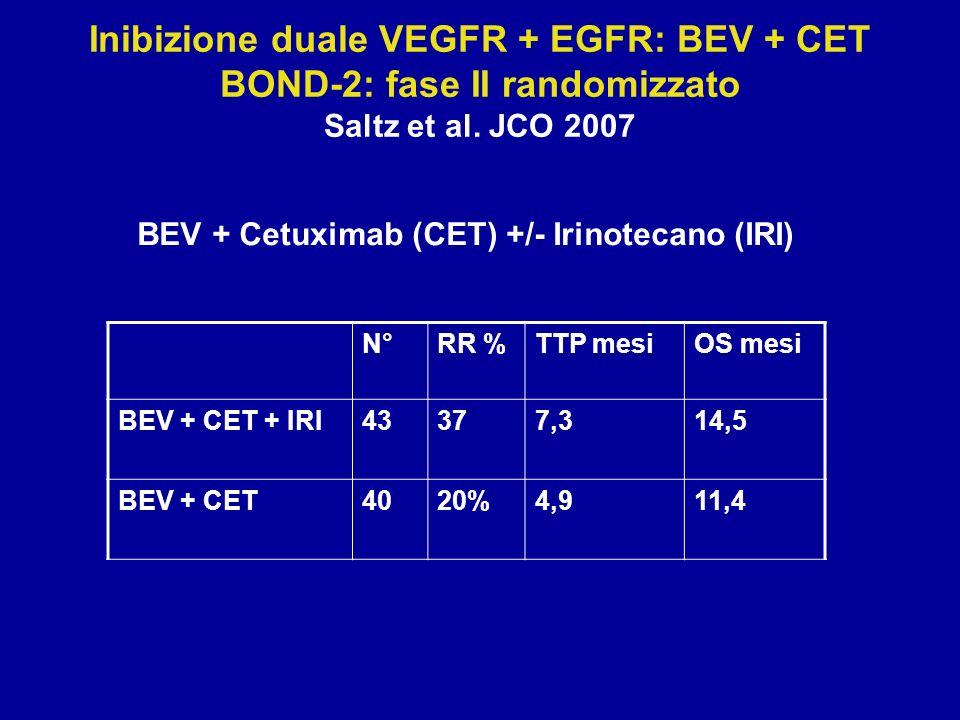 Inibizione duale VEGFR + EGFR: BEV + CET BOND-2: fase II randomizzato Saltz et al. JCO 2007