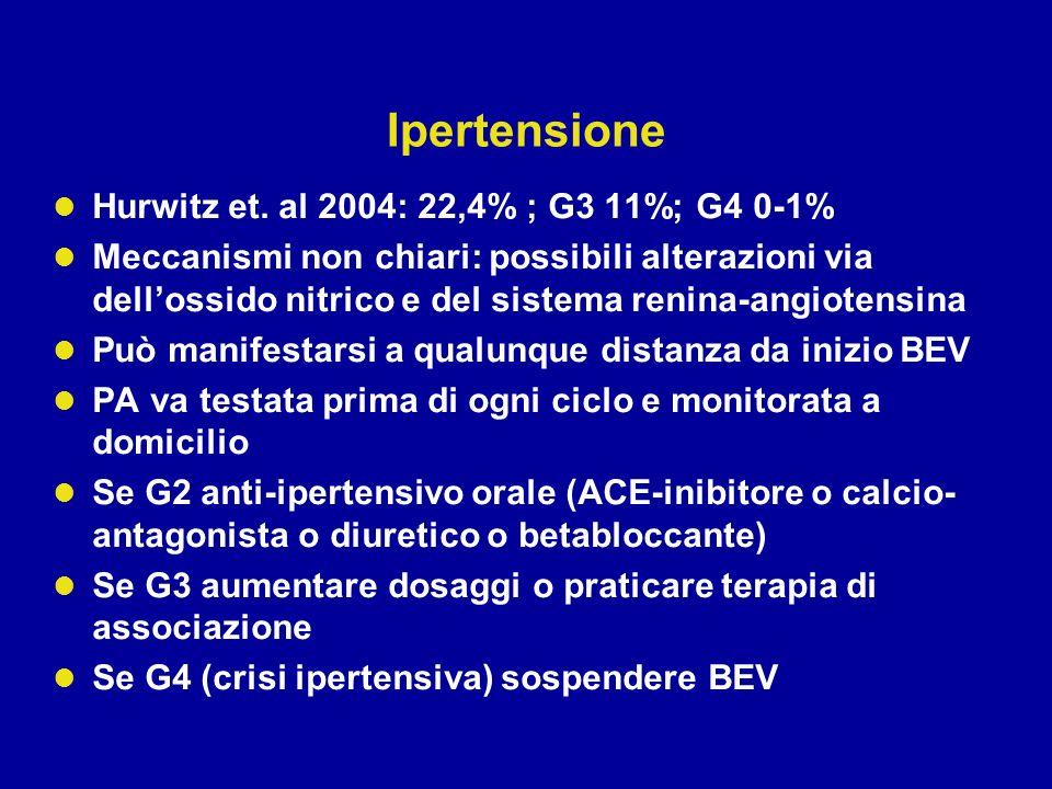 Ipertensione Hurwitz et. al 2004: 22,4% ; G3 11%; G4 0-1%