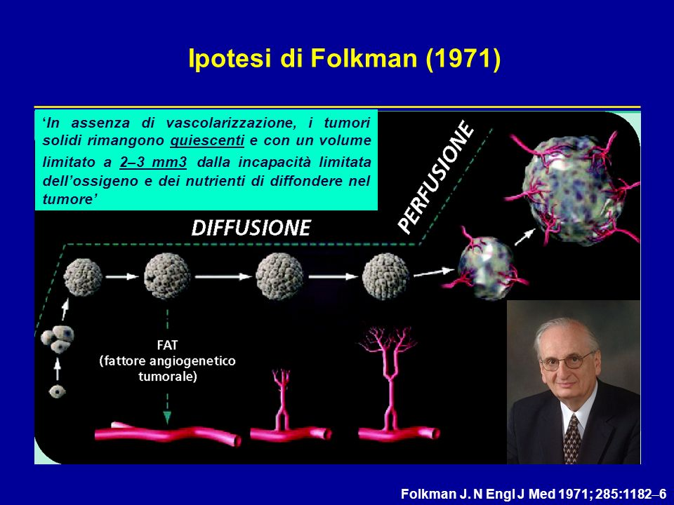 Ipotesi di Folkman (1971)