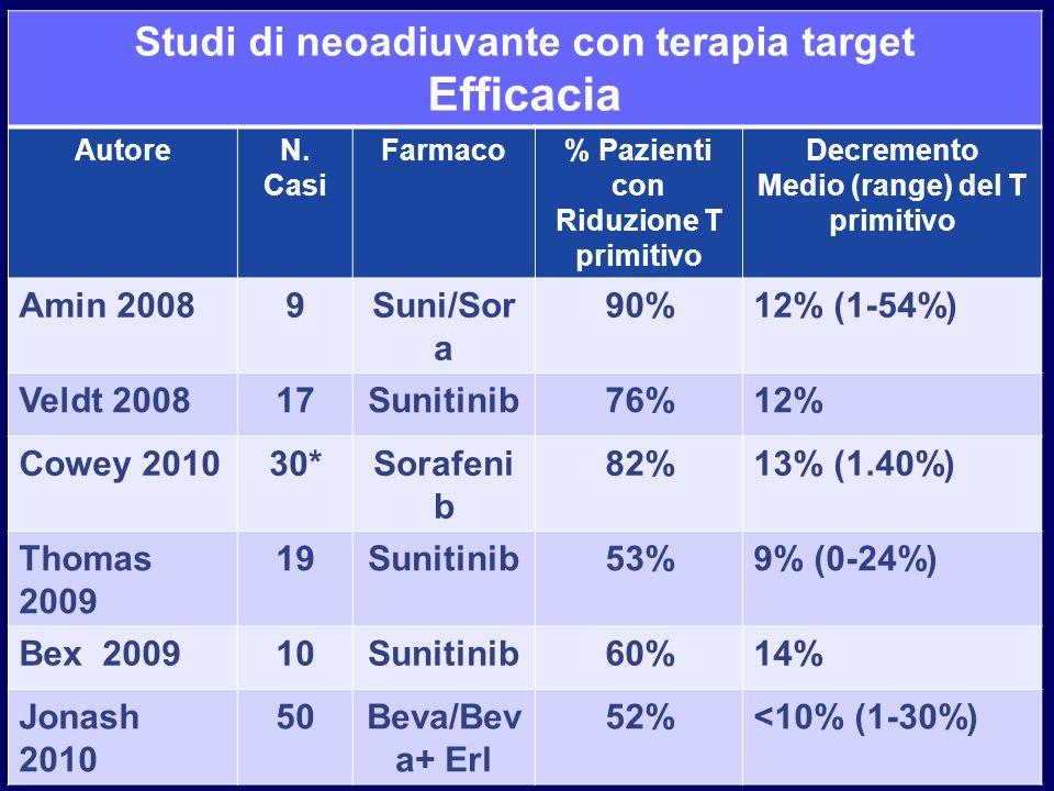 Efficacia Studi di neoadiuvante con terapia target Amin 2008 9