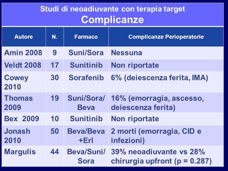 Studi di neoadiuvante con terapia target Complicanze Perioperatorie