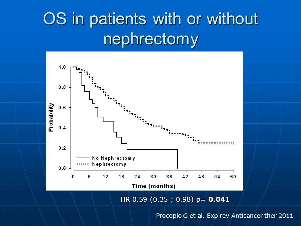 OS in patients with or without nephrectomy