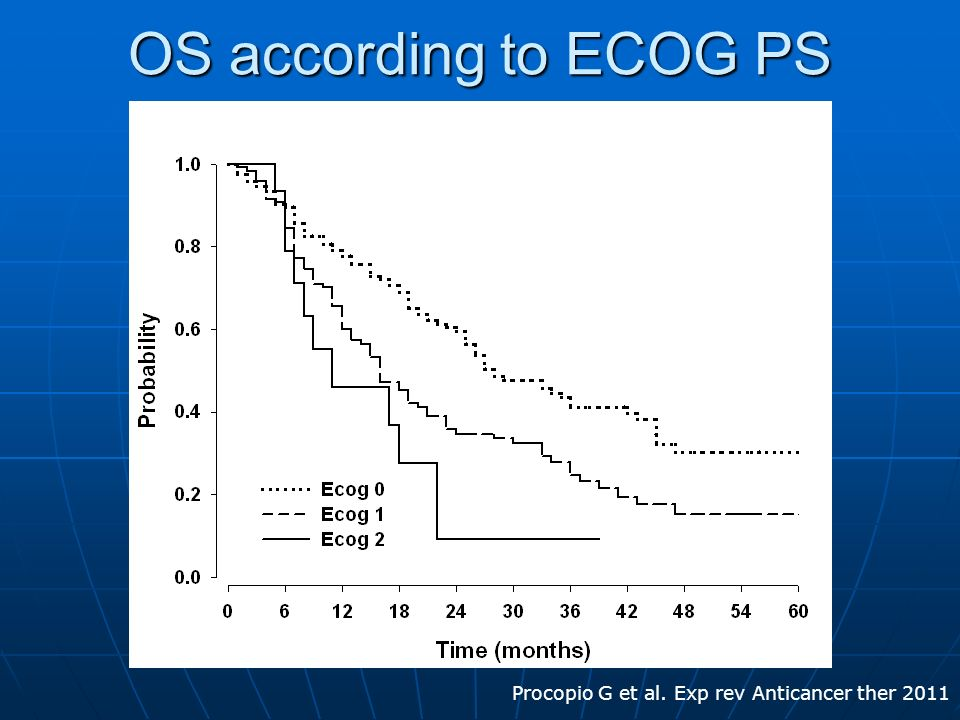 OS according to ECOG PS Procopio G et al. Exp rev Anticancer ther 2011