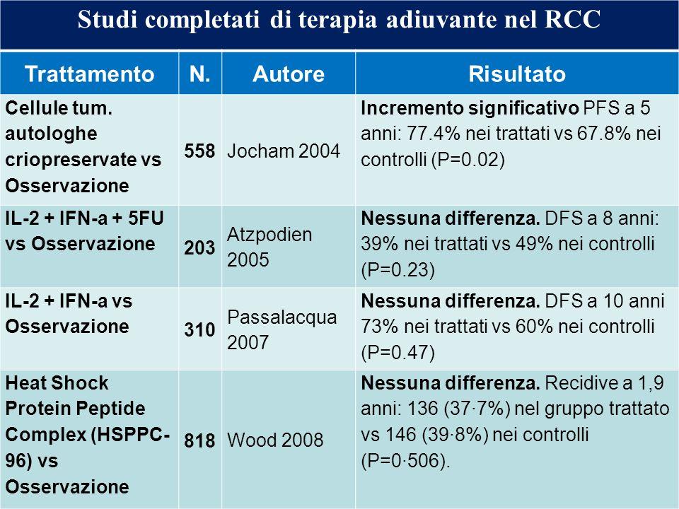 Studi completati di terapia adiuvante nel RCC
