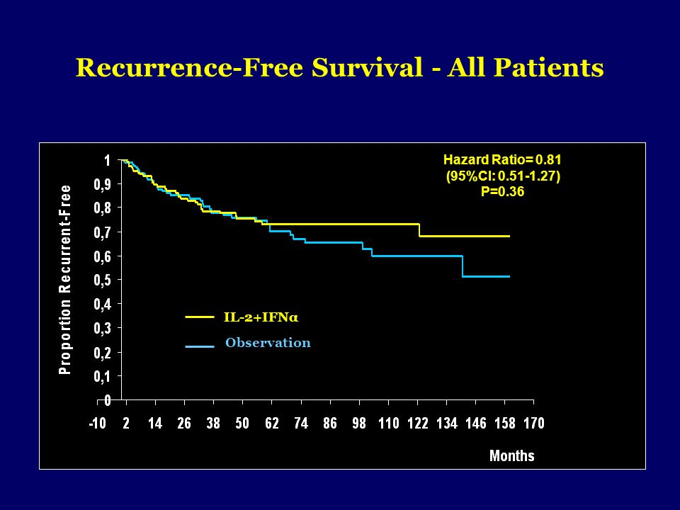 Recurrence-Free Survival - All Patients