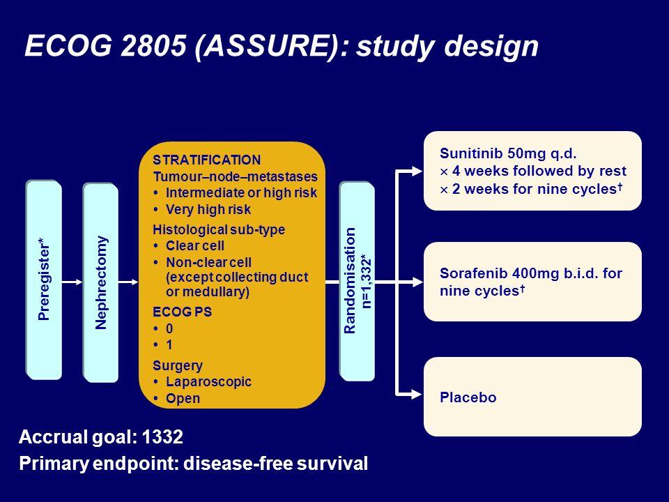 ECOG 2805 (ASSURE): study design
