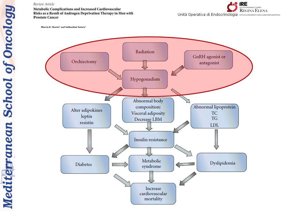 Unità Operativa di Endocrinologia