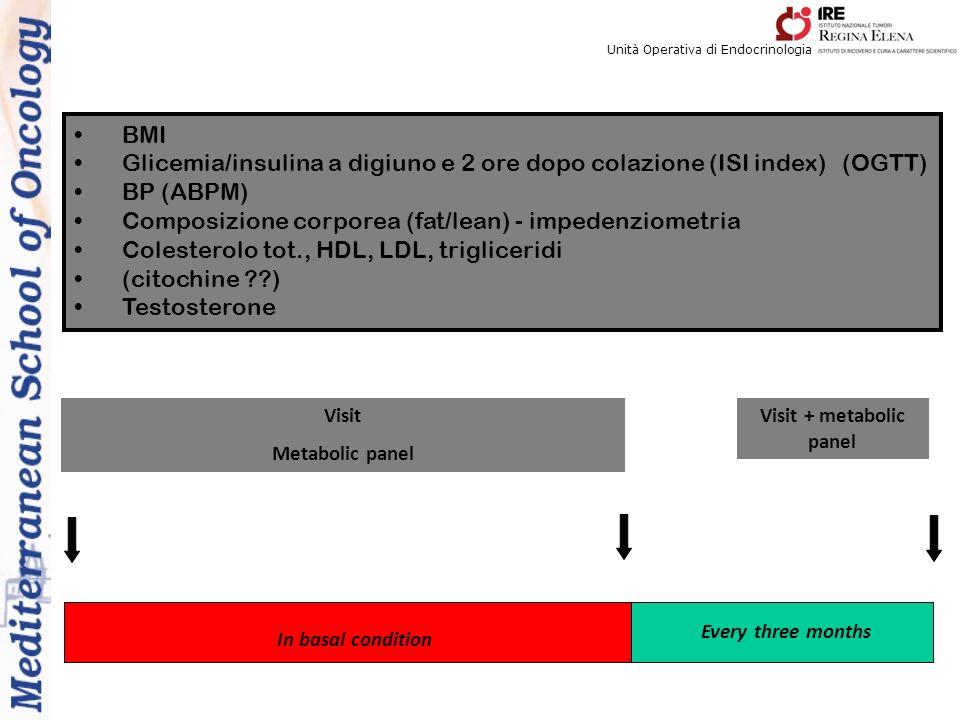 Visit + metabolic panel