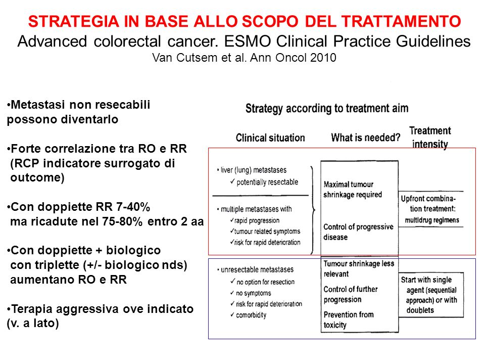 STRATEGIA IN BASE ALLO SCOPO DEL TRATTAMENTO Advanced colorectal cancer. ESMO Clinical Practice Guidelines Van Cutsem et al. Ann Oncol 2010