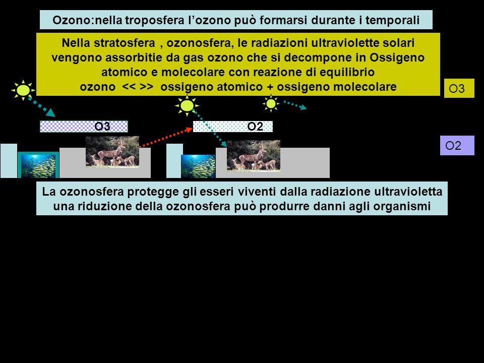 Ozono:nella troposfera l'ozono può formarsi durante i temporali